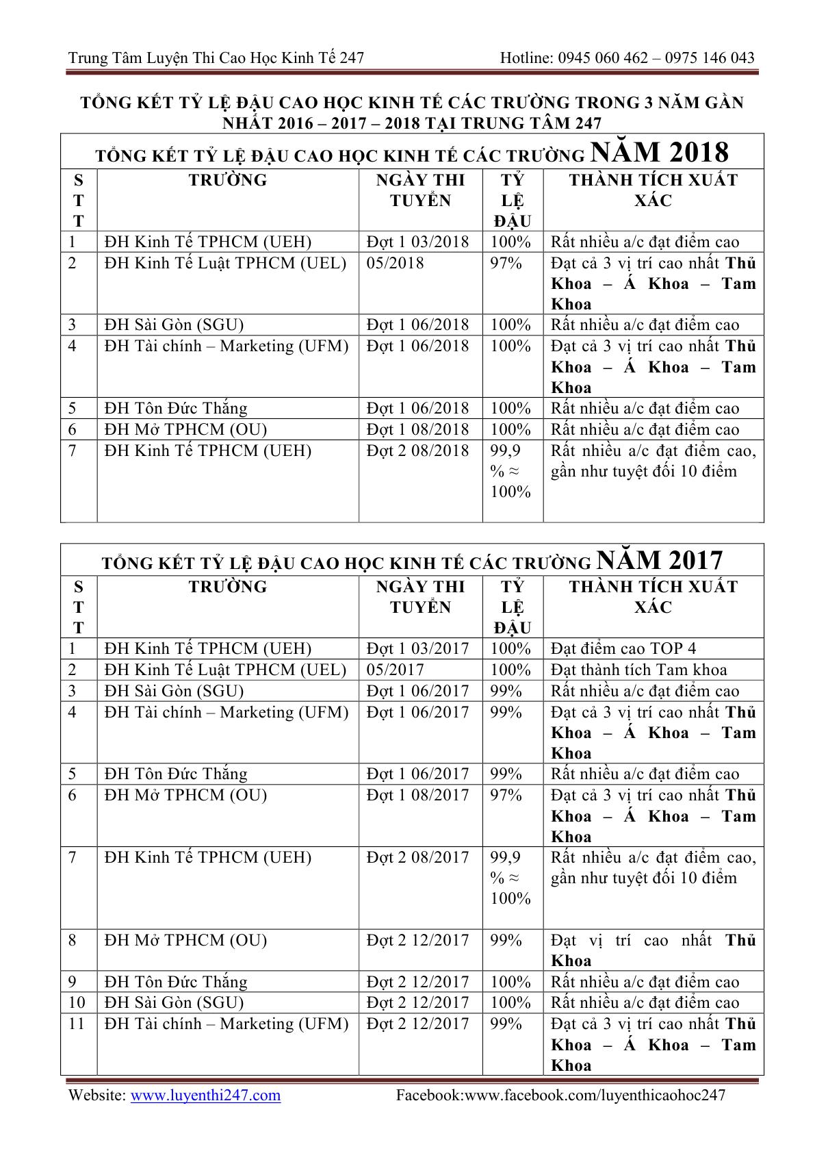 THONG TIN TUYEN SINH CAC TRUONG 201921