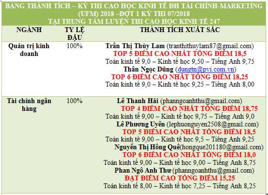 BANG THANH TICH UFM 2018 D1