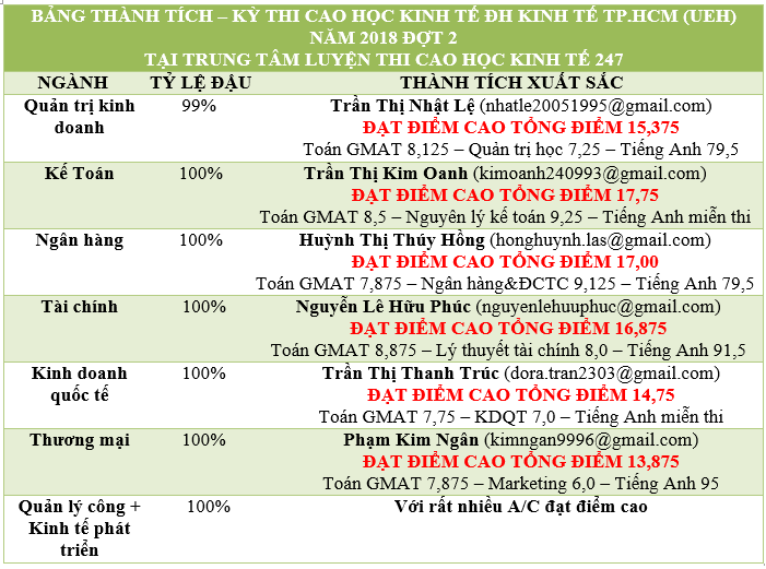 Bảng Vàng Kỳ thi Cao học ĐH Kinh tế TPHCM (UEH) 2018 đợt 2 – tỷ lệ đậu 99,99% ≈100%, với số điểm rất cao