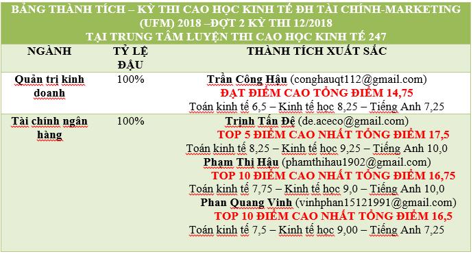 BANG THANH TICH UFM 2018 D2