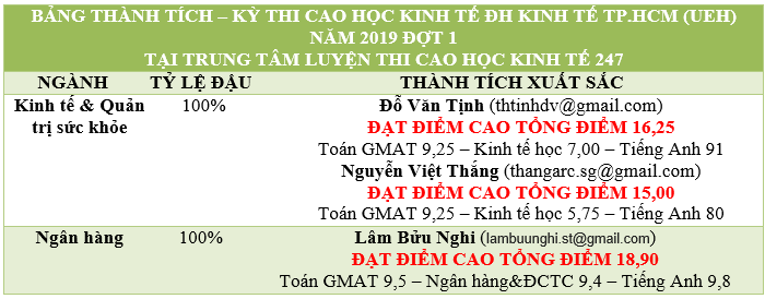 Bảng Vàng Kỳ thi Cao học ĐH Kinh tế TPHCM (UEH) 2019 đợt 1 – tỷ lệ đậu 100%, với số điểm rất cao