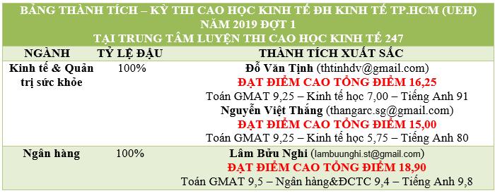 bang thanh tich cao hoc ueh 2019 d1