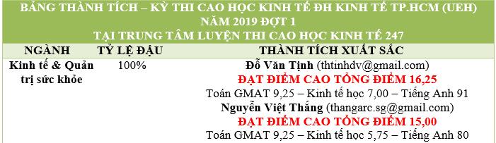 bang-thanh-tich-cao-hoc-ueh-2019-d11