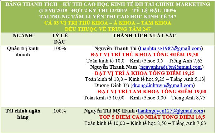 BANG THANH TICH UFM 2019 D2