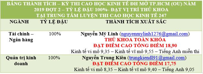 bang thanh tich cao hoc 0u 2019 d2